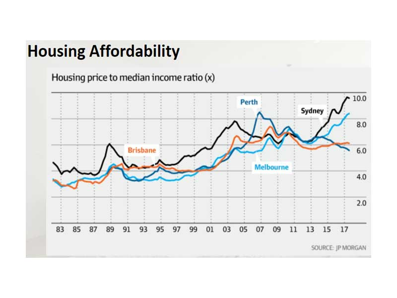 Photo: Chart showing housing affordability.
