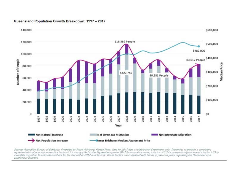 Photo: Chart showing Queensland population growth breakdown