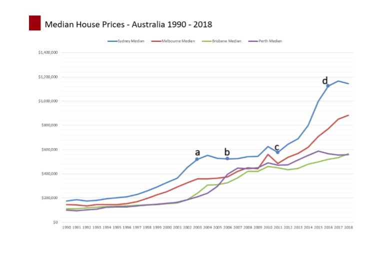 Photo: Chart of median house prices in Australia